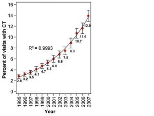 Graph illustrates the percentage of patient visits to the ED receiving a CT scan, which had increased almost 500% from 1995-2007.