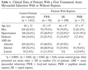 Mechanical complication rate based on myocardial infarction location from: Figueras, et al. JACC Vol. 32, No. 1. Jul 1998 135-9