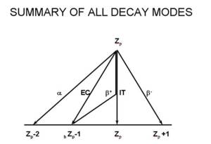 Summary of Radionuclide decay graph