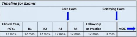 American Board of Radiology Certifying Examination – Why 15 months after residencycompletion?