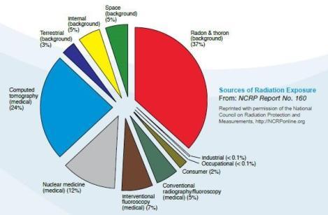 Radiation Levels of Medical ImagingStudies